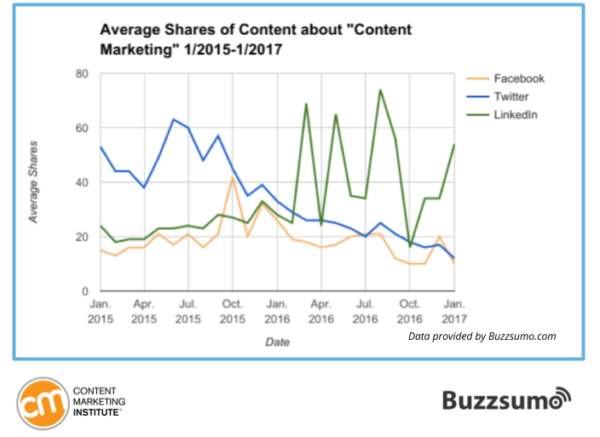 partages moyen linkedin facebook twitter content marketing