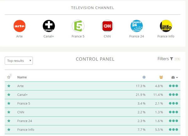 profiler chaîne tv étude marché