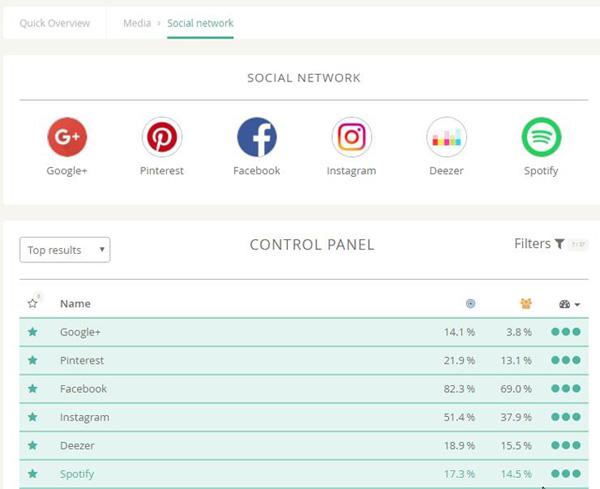 profiler réseaux sociaux étude marché