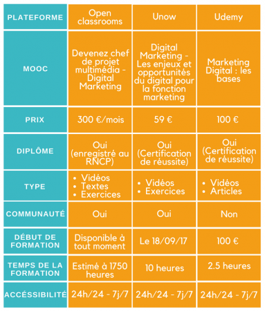 comparatif des offres de MOOC pour se former au marketing digital