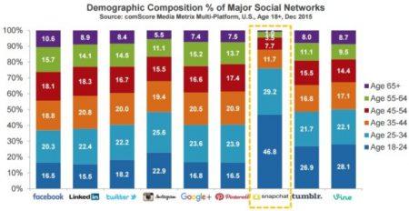 étude âge réseaux sociaux