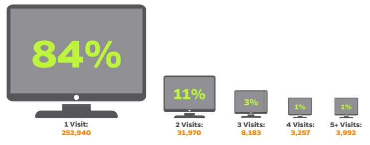 A quel moment convertissent les visiteurs d'un site de génération de leads ?