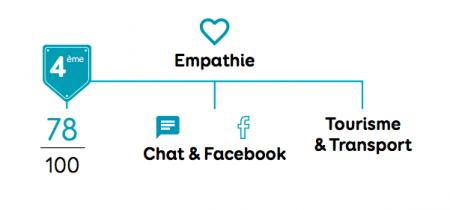 Etude Eptica Relation Client Facebook