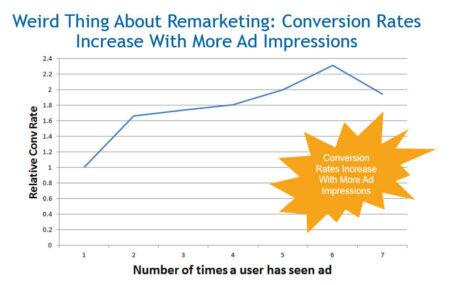 Taux de conversion des campagnes de retargetind selon le nombre d'impressions générés