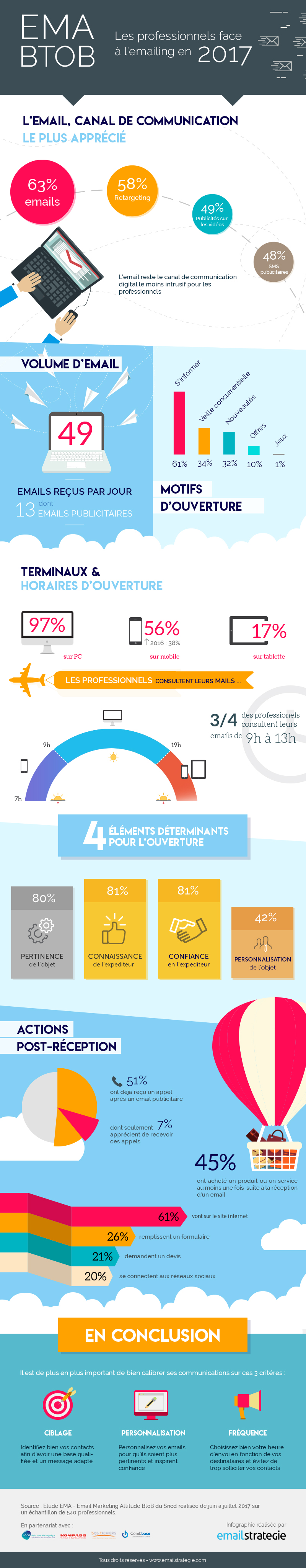 Infographie de l'étude EMA B2B 2017