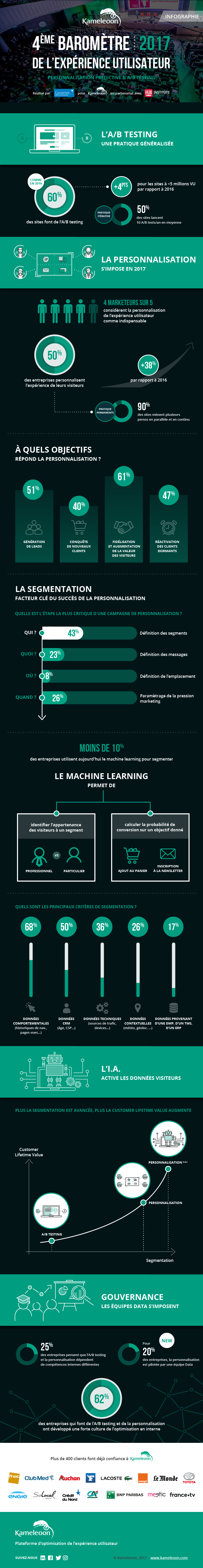 infographie_kameleoon_converteo_barometre_2017_machine-learning