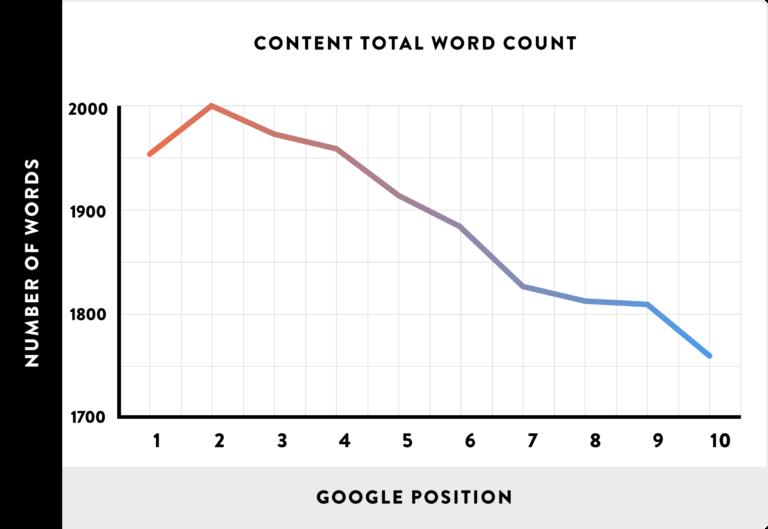 backlinko correlation taille contenu seo ranking