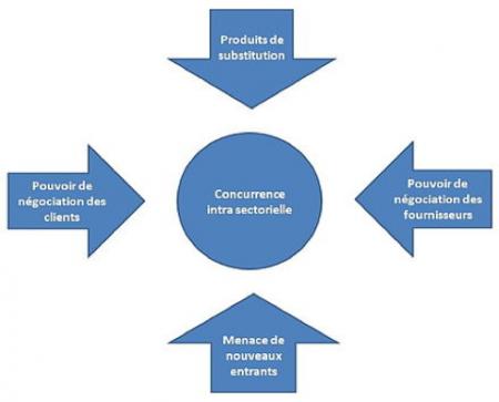 analyser l'environnement concurrentiel avec les forces de Porter