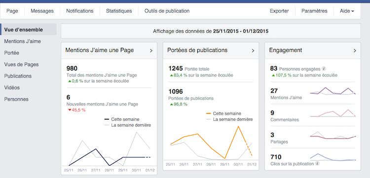 Statistique facebook