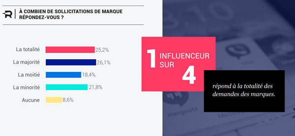 sollicitations marques influenceurs