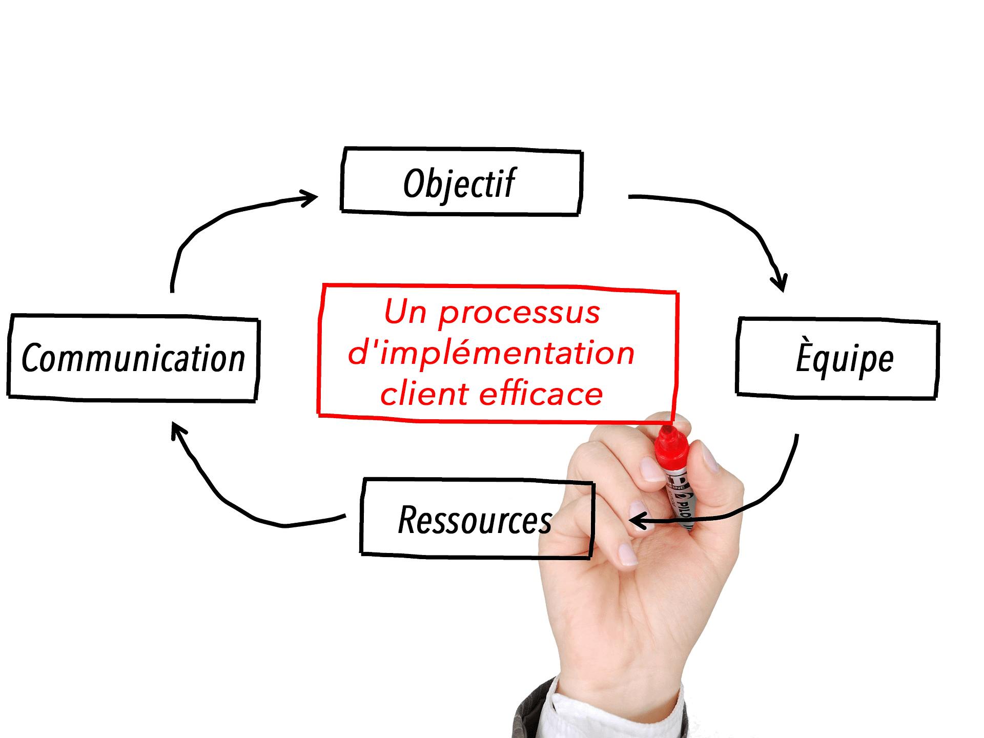 implémentation client