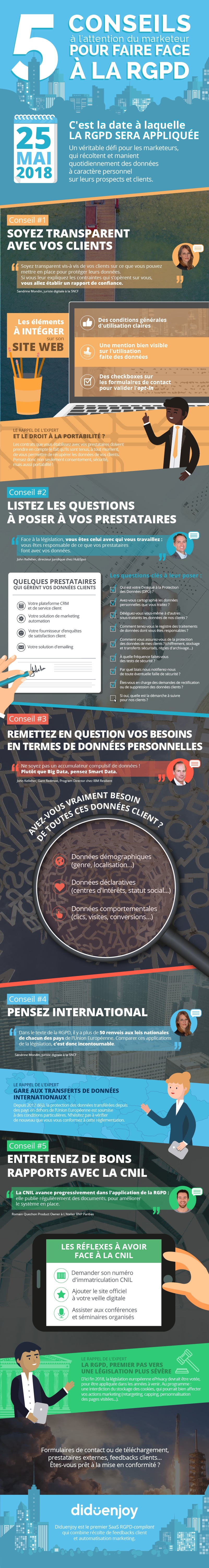 infographie rgpd experts