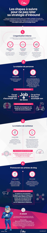 Infographie sur les étapes pour réussir sa stratégie d'inbound marketing par Plezi