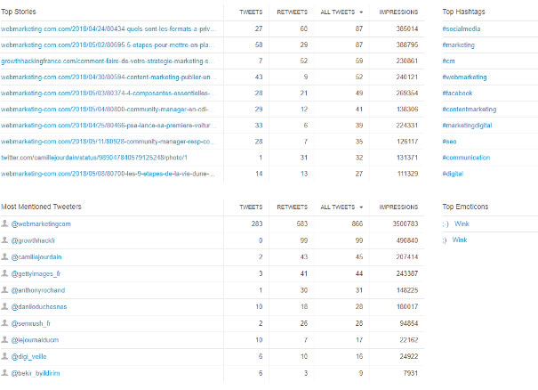 classement sujets populaires