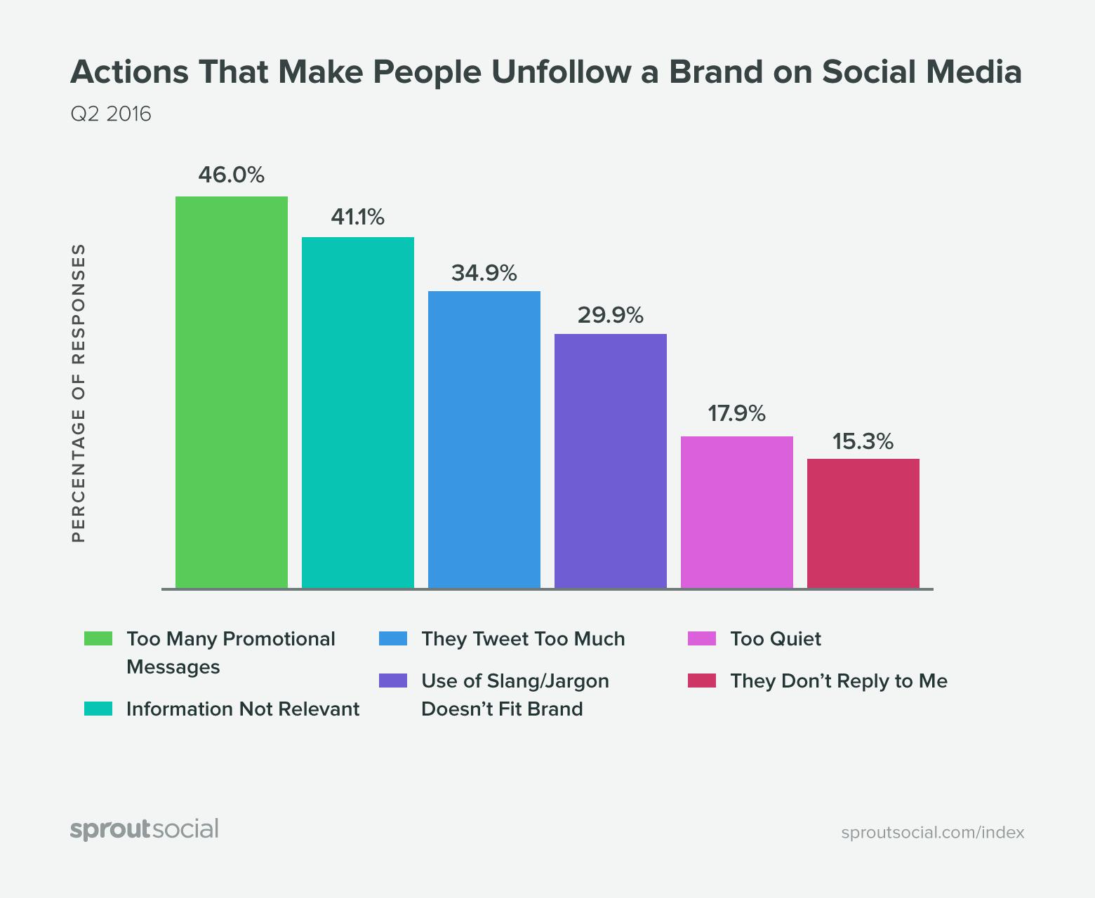 erreurs réseaux sociaux B2B