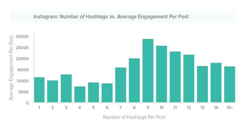 astuces instagram hashtags