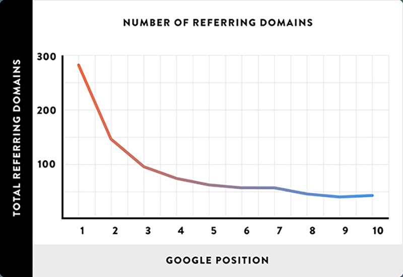 Le nombre de domaine référent selon les positions dans les SERPs