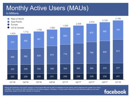utilisateurs Facebook dans le monde