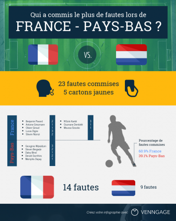 France Pays Bas infographie