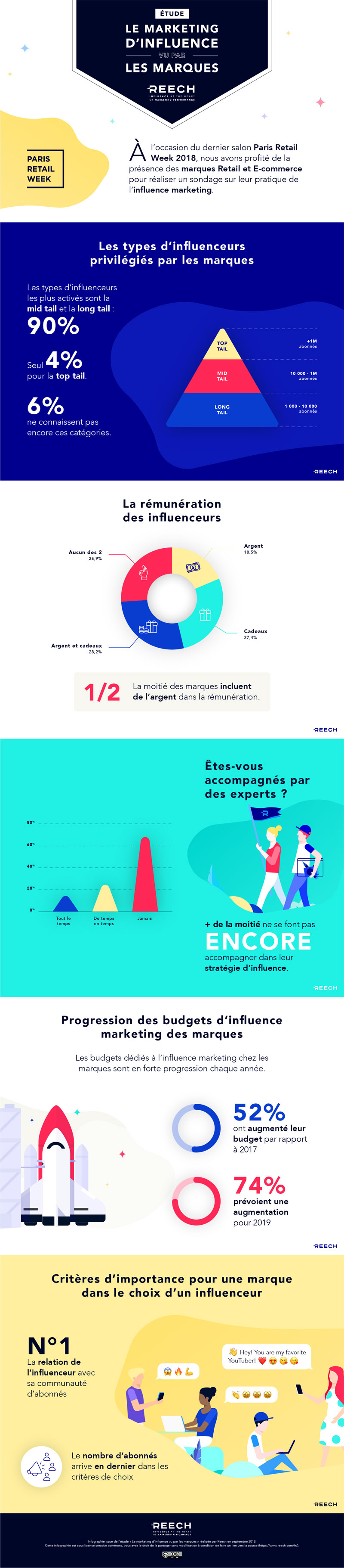 reech infographic