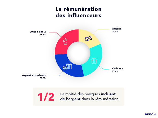 remuneration influenceurs