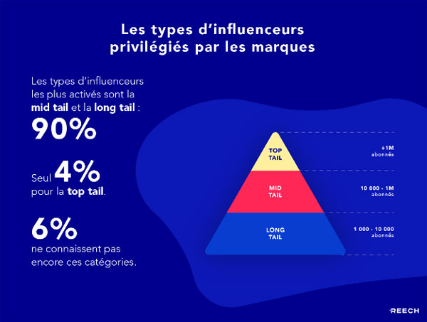 repartition influenceur campagne marketing influence