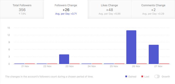 statistiques instagram community management