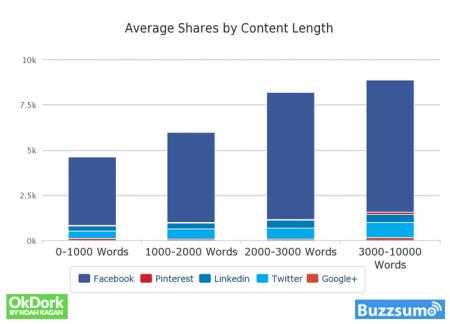 créer du contenu viral