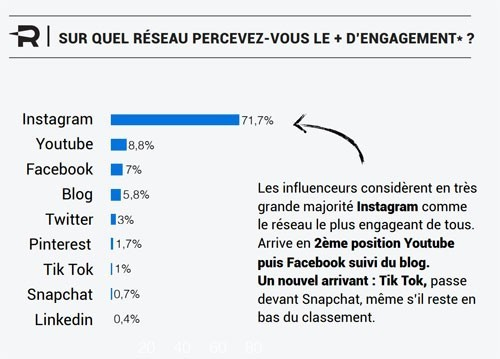 engagement influenceurs