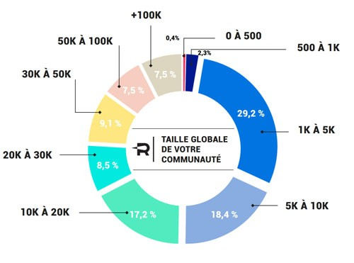 taille communaute influenceurs