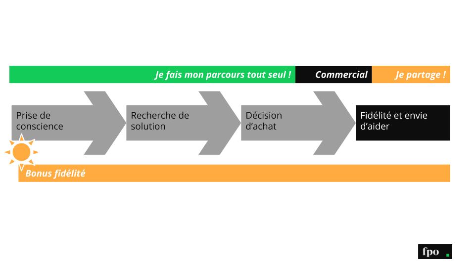 Lead Marketing : représentation de la buyer journey