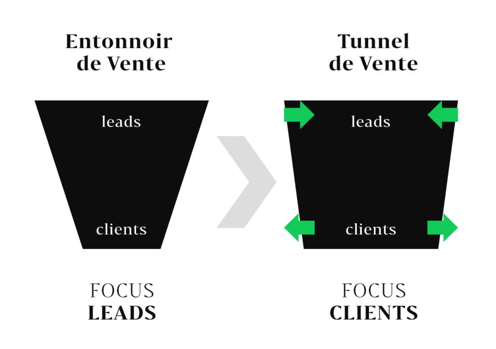 Lead Marketing VS Client Marketing