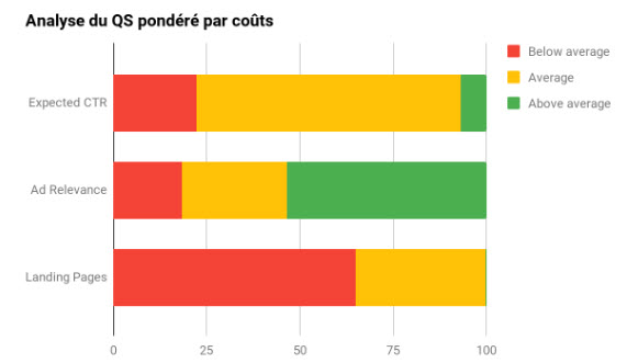 analyse quality score couts