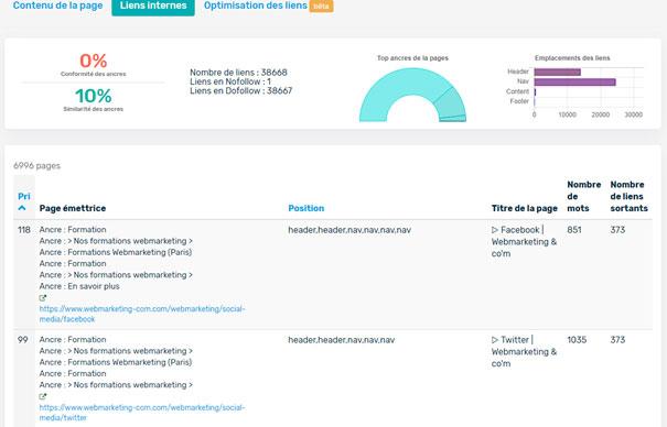 audit seo typologie liens