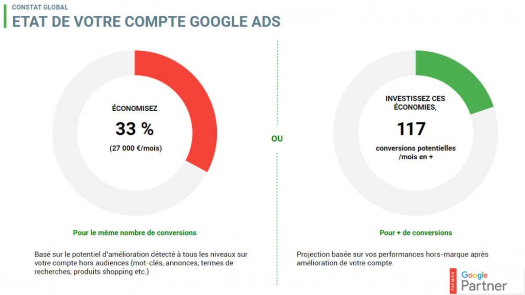 etat compte google ads