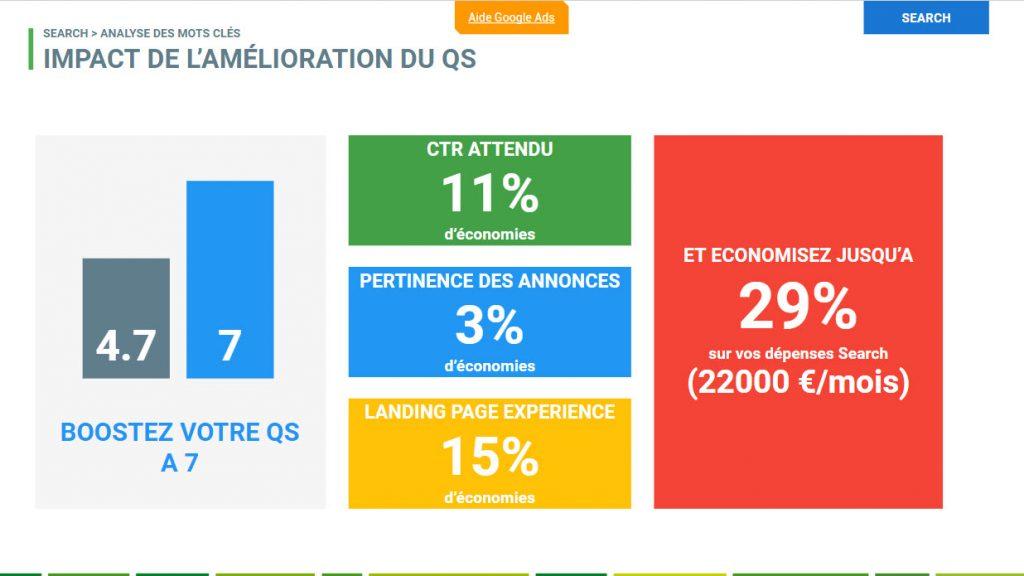 impact amelioration quality score google ads