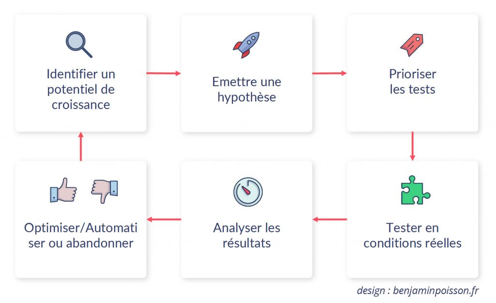 schema d'innovation du growth hacking