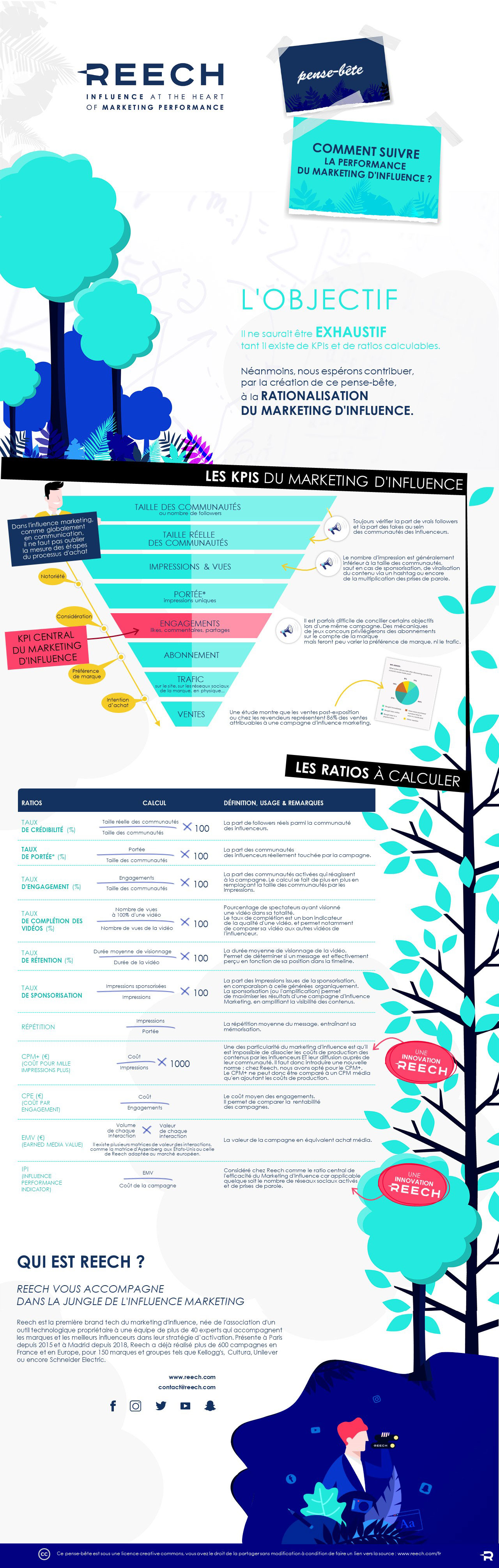 Infographie Les KPIs Influence Marketing par Reech