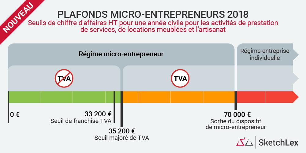Plafonds chiffre d'affaires consultant marketing auto-entrepreneur