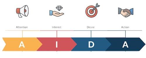 diffuser-étude-marché-méthode-AIDA