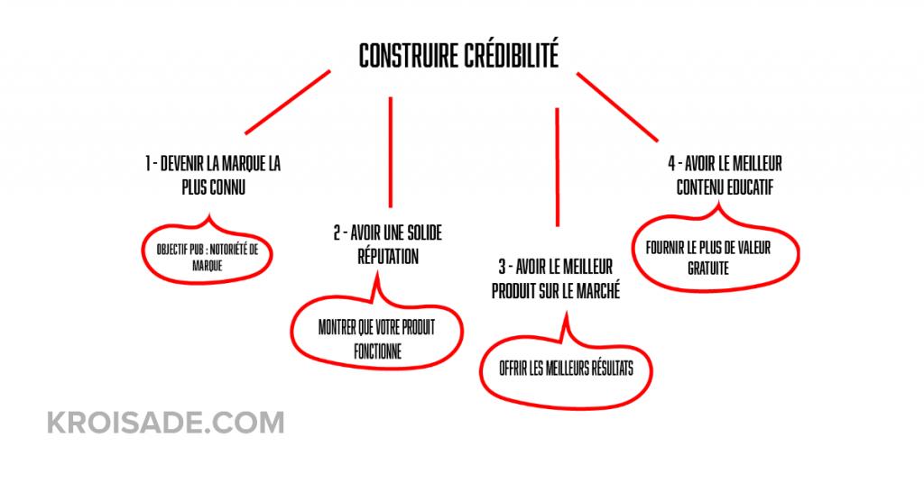 Crédibilité et rédaction