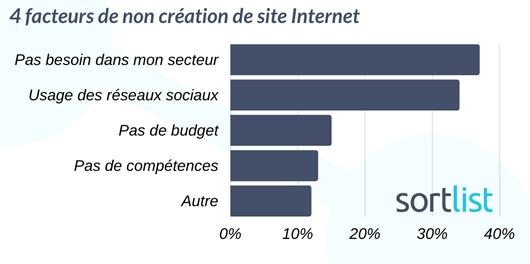 Facteurs de non création de site web chez les PME