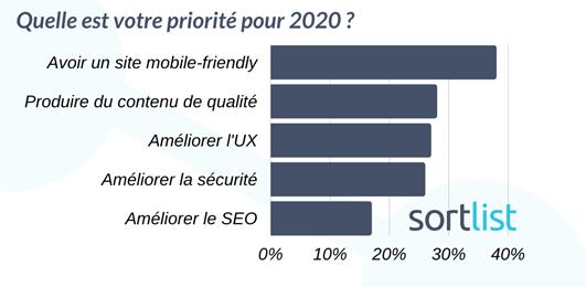 Priorité des PME ayant un site web